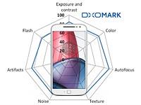 DxOMark Mobile Report: Lenovo Moto G Plus