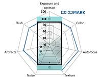 DxOMark Mobile report: Nextbit Robin