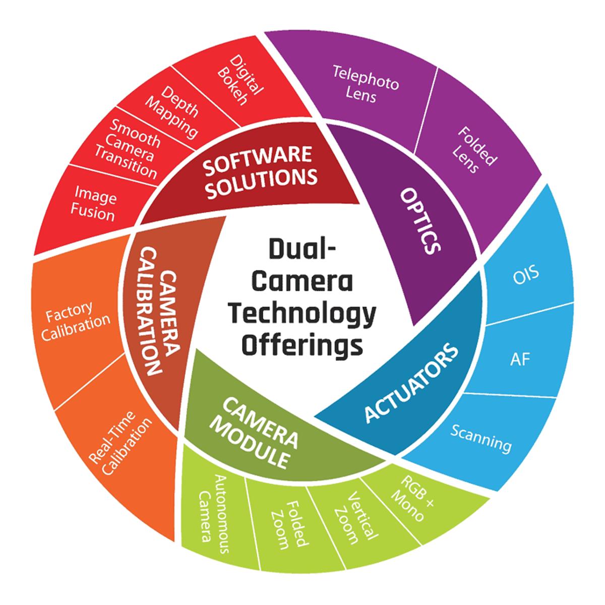 Oppo and Corephotonics sign strategic agreement around dual