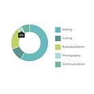 A recent survey reveals wedding photographers spend only 4% of their time taking photos
