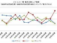 BCN data shows mirrorless camera sales have dropped 50% YoY in Japan for March amidst COVID-19 pandemic