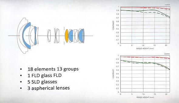 Sigma announces 14-24mm F2.8 DG DN Art for full-frame mirrorless