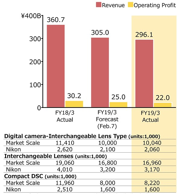 Nikon reports its Imaging Business revenue dropped nearly 18% year