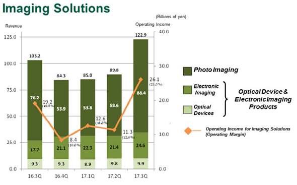 Fujifilm Imaging Solutions posts excellent financial results
