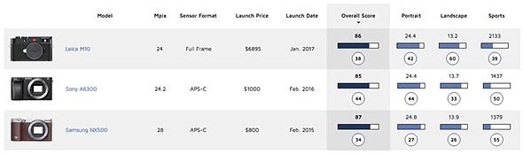 DxOMark: The full-frame Leica M10 is 'on par' with the best APS-C sensors 2