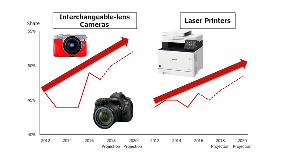 Canon CEO: 'we will go on the offensive... in the mirrorless camera market'
