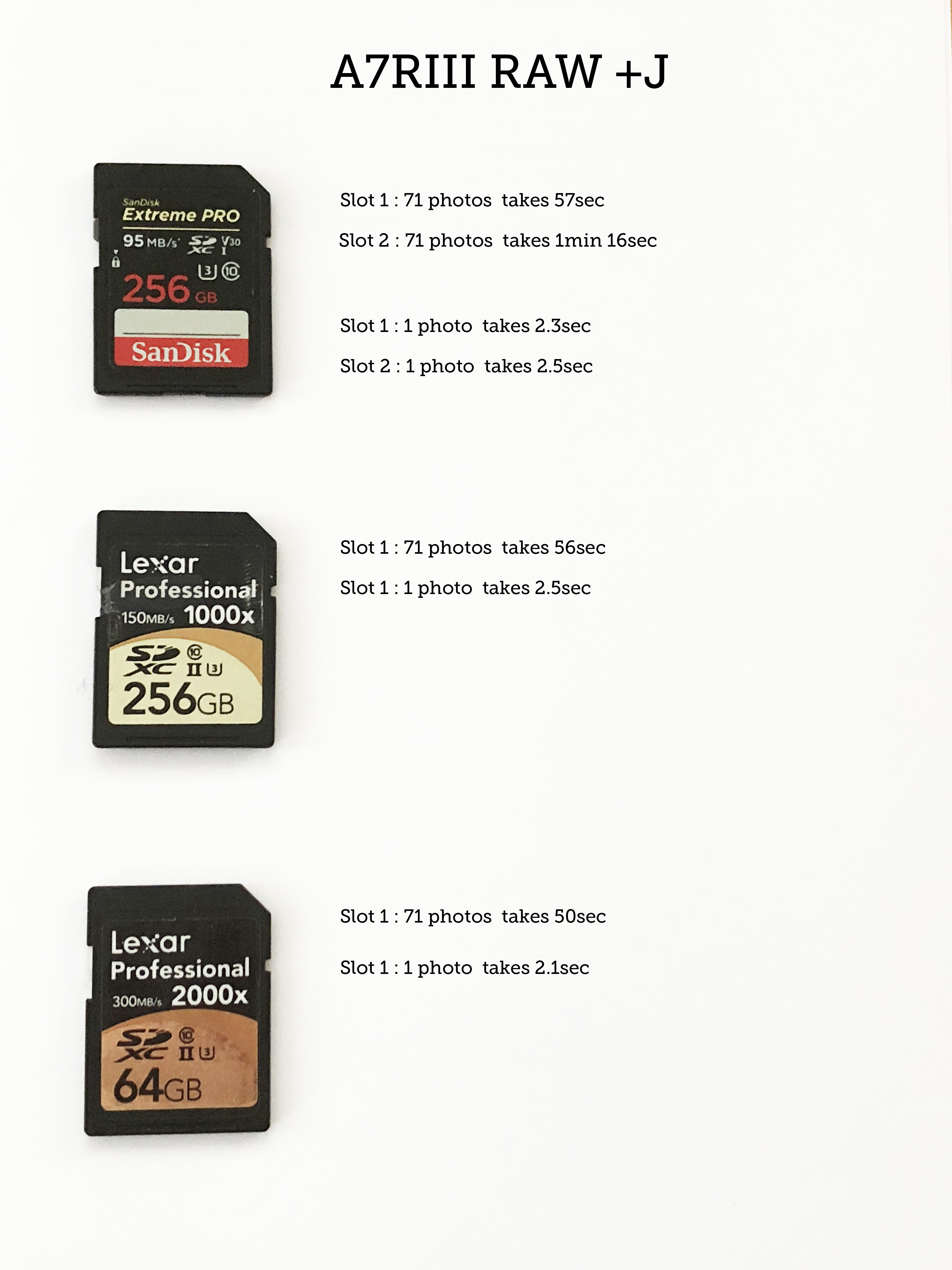 A7r Iii Sd Cards Real Life Speed Test Sony Alpha Full Frame E Mount Sandisk Extreme Pro Sdxc Uhs I Card 256gb View Original Size