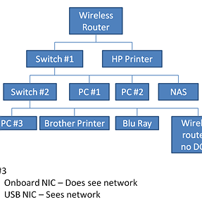 Need help with a network question