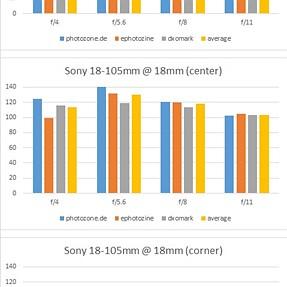 Sony 18-105 vs Zeiss 16-70:  big comparison of sharpness scores