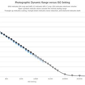 Nikon D7500 Sensor Measurements at PhotonsToPhotos