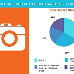 Technavio: Mirrorless market share is 55% of DSLR