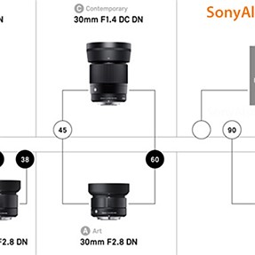 There is a new Sigma 50mm f/1.4 DN E-mount lens coming in 2018!