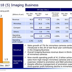 Olympus Financial Results: 02-09-2018