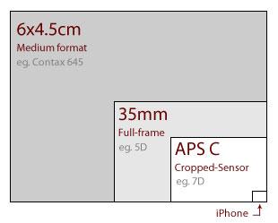 Medium Format sensor size