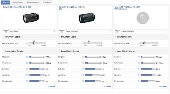 Re: Remove 55-250mm STM baffle for full frame coverage?: Canon SLR ...