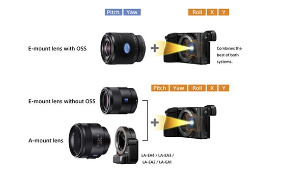 Benefits Of Ibis For Lenses With Oss   Sony Alpha    Nex E