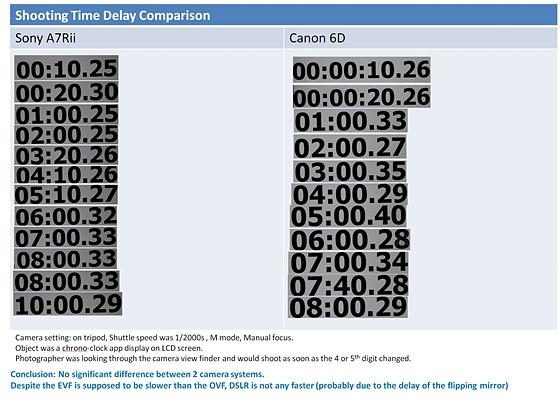Shooting time delay comparison - DSLR vs Mirrorless: Open Talk Forum ...
