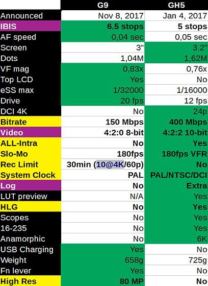 Lumix Gh5 vs the Lumix G9: Micro Four Thirds Talk Forum: Digital
