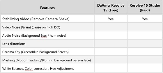 Difference between DaVinci Resolve 15 (Free) vs Resolve 15
