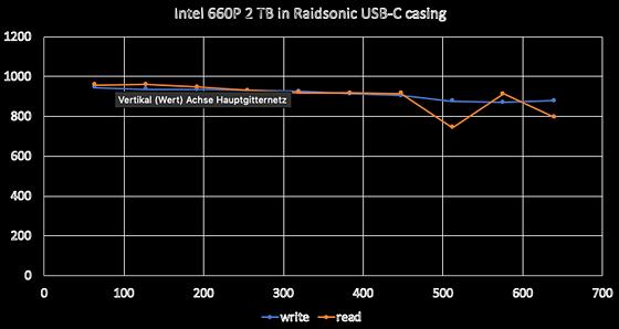 2 TB | 958 MB/s | USB-C - Intel 660P SSD in RaidSonic